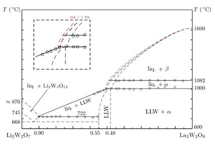 Diagramas de fases diagrama de fases do sistema li2w2o7 la2w2o9 estudado para o desenvolvimento do crescimento de fibras monocristalinas de lilawo42 j r ccuart Image collections